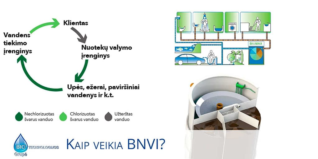 Kaip veikia biologinių nuotekų valymo įrenginis (BNVI)?