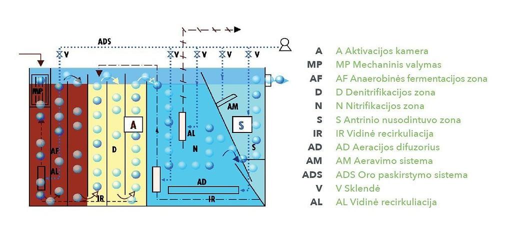 Nuotekų valymo įrenginio veikimo schema